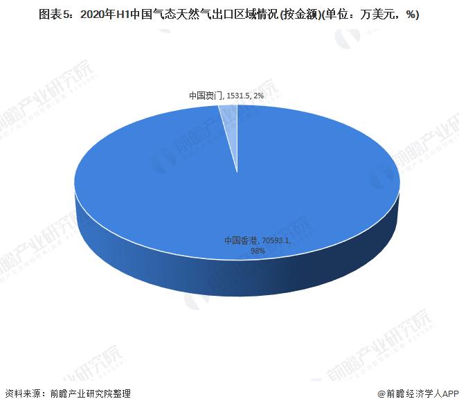 图表5:2020年H1中国气态天然气出口区域情况(按金额)(单位:万美元,%)