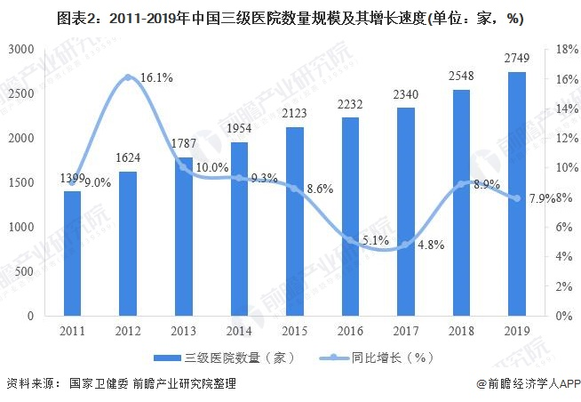 图表2:2011-2019年中国三级医院数量规模及其增长速度(单位:家,%)