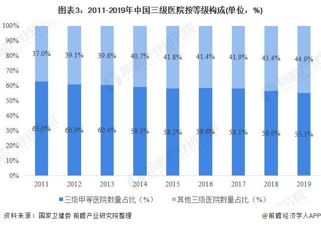 图表3:2011-2019年中国三级医院按等级构成(单位:%)