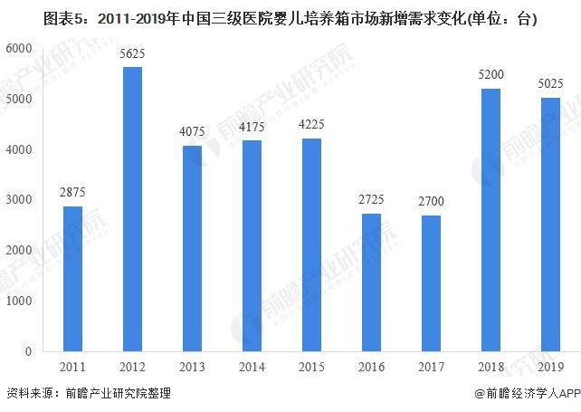 图表5:2011-2019年中国三级医院婴儿培养箱市场新增需求变化(单位:台)