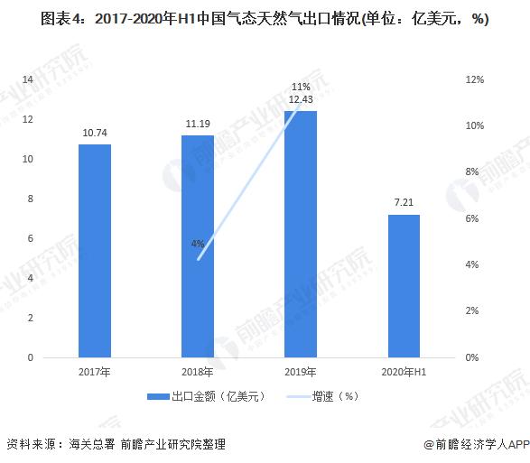 图表4:2017-2020年H1中国气态天然气出口情况(单位:亿美元,%)