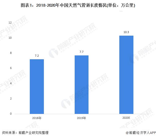 图表1:2018-2020年中国天然气管道长度情况(单位:万公里)