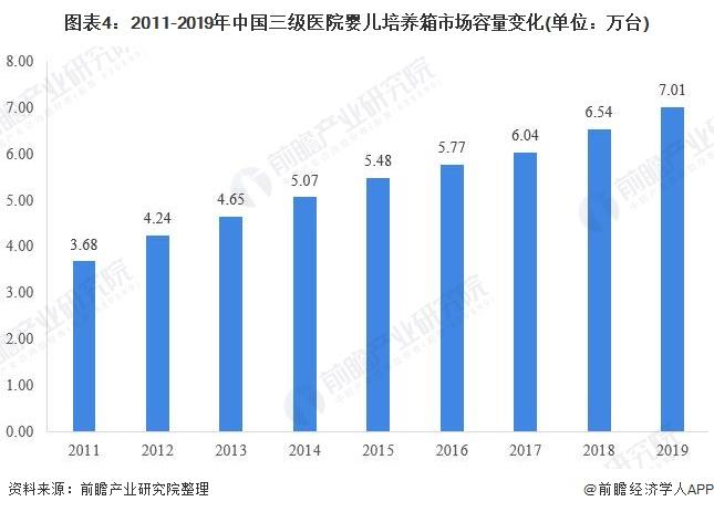图表4:2011-2019年中国三级医院婴儿培养箱市场容量变化(单位:万台)