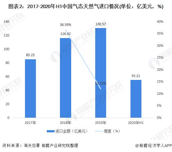 图表2:2017-2020年H1中国气态天然气进口情况(单位:亿美元,%)