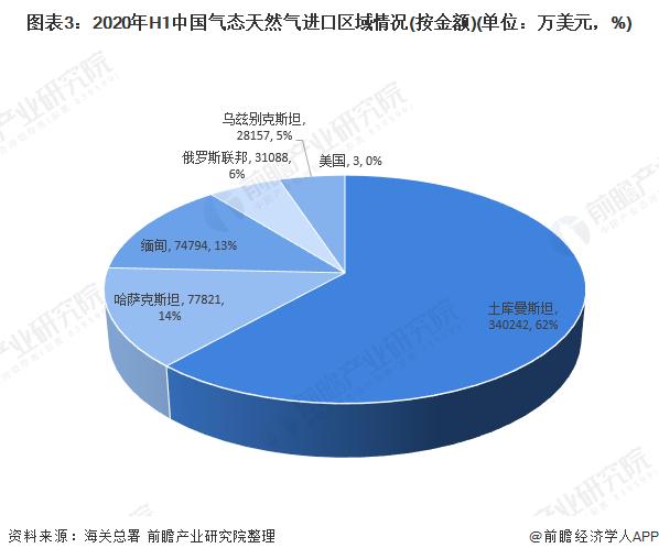 图表3:2020年H1中国气态天然气进口区域情况(按金额)(单位:万美元,%)