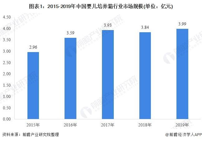 图表1:2015-2019年中国婴儿培养箱行业市场规模(单位:亿元)