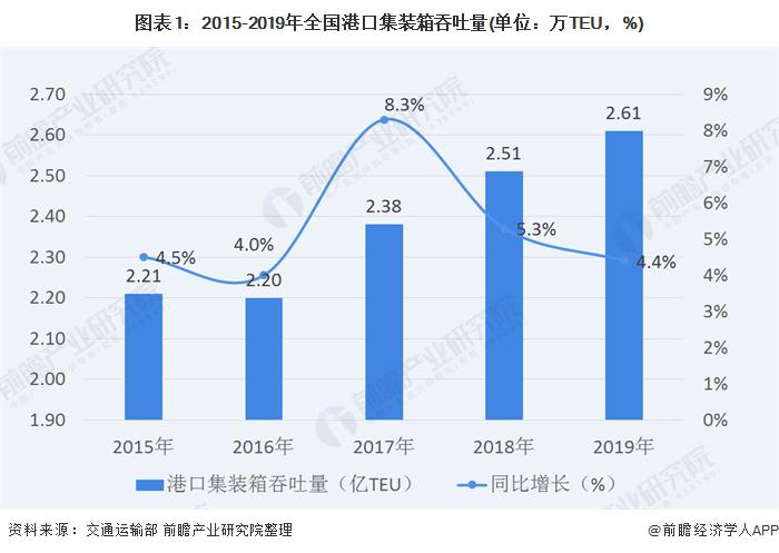 图表1:2015-2019年全国港口集装箱吞吐量(单位:万TEU,%)
