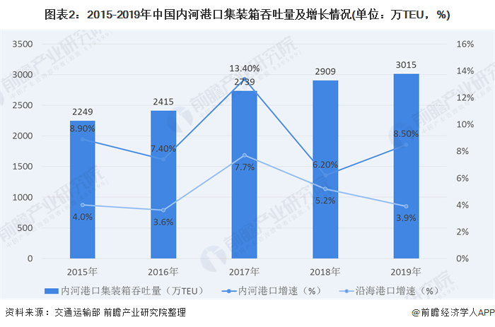 图表2:2015-2019年中国内河港口集装箱吞吐量及增长情况(单位:万TEU,%)