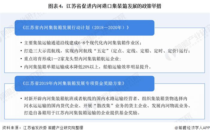 图表4:江苏省促进内河港口集装箱发展的政策举措