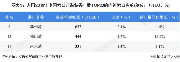 图表3:入围2019年中国港口集装箱吞吐量TOP20的内河港口名单(单位:万TEU,%)