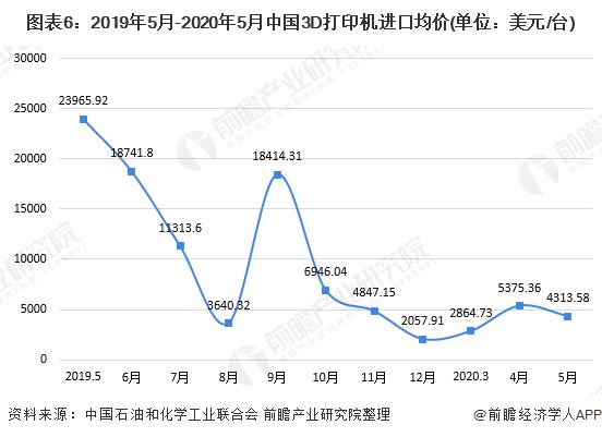 图表6:2019年5月-2020年5月中国3D打印机进口均价(单位:美元/台)