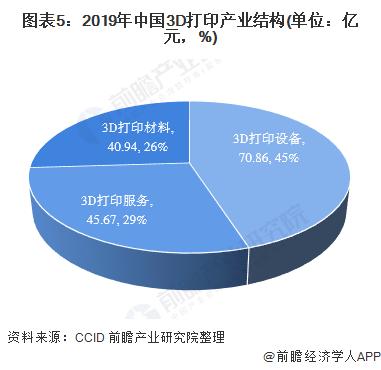 图表5:2019年中国3D打印产业结构(单位:亿元,%)