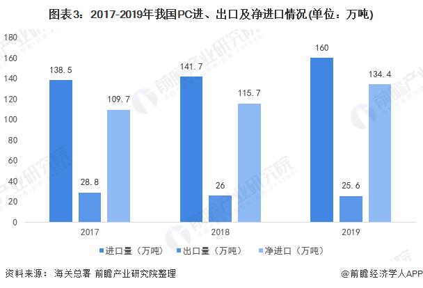 图表3:2017-2019年我国PC进、出口及净进口情况(单位:万吨)