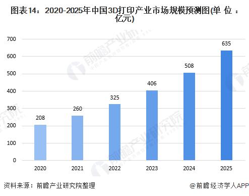 图表14:2020-2025年中国3D打印产业市场规模预测图(单位:亿元)