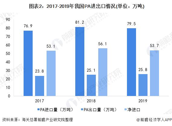图表2:2017-2019年我国PA进出口情况(单位:万吨)