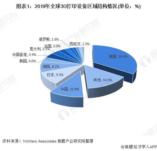 图表1:2019年全球3D打印设备区域结构情况(单位:%)