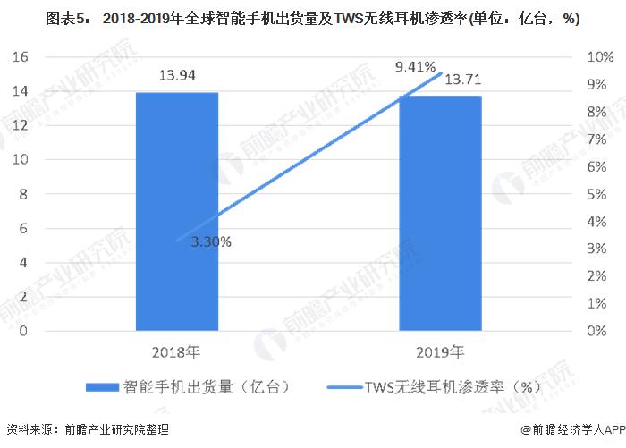 图表5: 2018-2019年全球智能手机出货量及TWS无线耳机渗透率(单位:亿台,%)