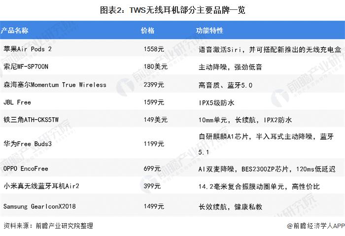 图表2:TWS无线耳机部分主要品牌一览