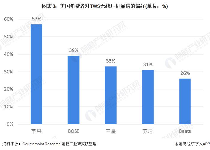 图表3:美国消费者对TWS无线耳机品牌的偏好(单位:%)
