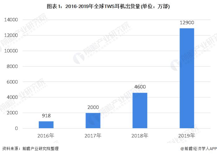 图表1:2016-2019年全球TWS耳机出货量(单位:万部)