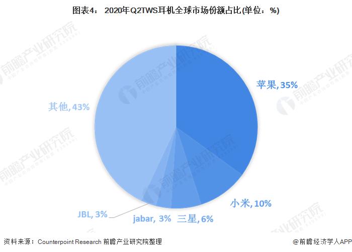 图表4: 2020年Q2TWS耳机全球市场份额占比(单位:%)