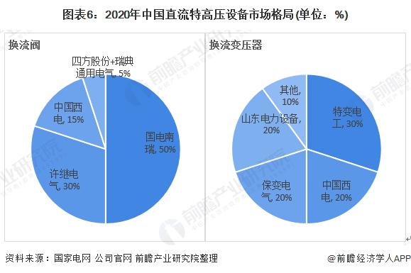 图表6:2020年中国直流特高压设备市场格局(单位:%)