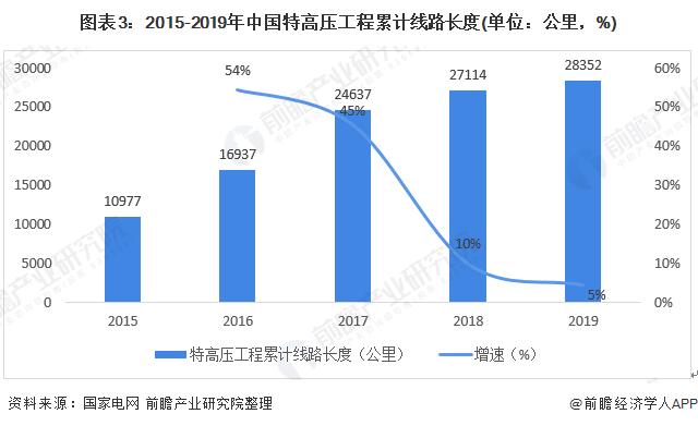 图表3:2015-2019年中国特高压工程累计线路长度(单位:公里,%)