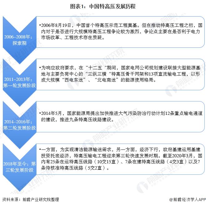 图表1:中国特高压发展历程