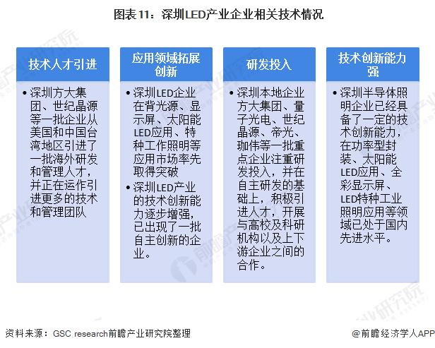 图表11:深圳LED产业企业相关技术情况