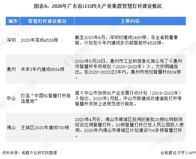 图表6:2020年广东省LED四大产业集群智慧灯杆建设情况