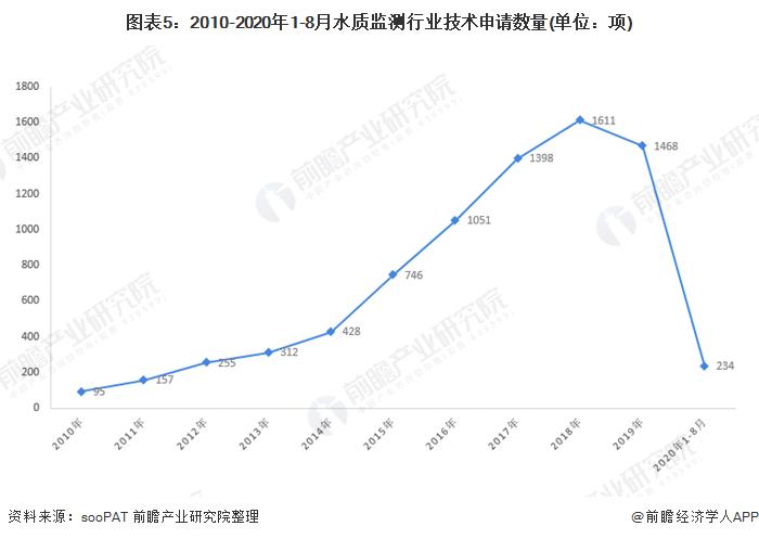 图表5:2010-2020年1-8月水质监测行业技术申请数量(单位:项)