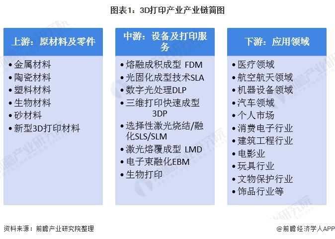 图表1:3D打印产业产业链简图