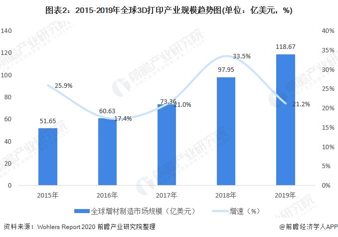 图表2:2015-2019年全球3D打印产业规模趋势图(单位:亿美元,%)
