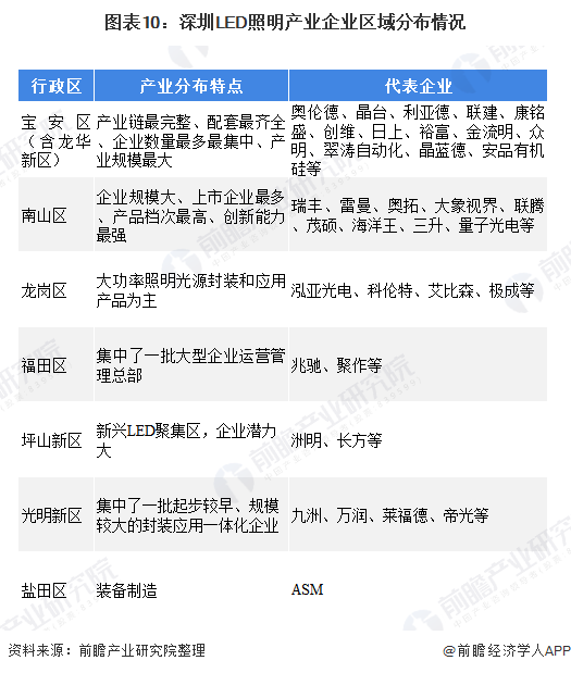 图表10:深圳LED照明产业企业区域分布情况