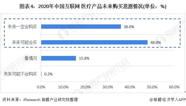 图表4:2020年中国互联网+医疗产品未来购买意愿情况(单位:%)