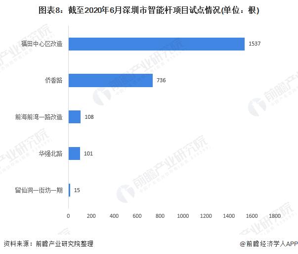 图表8:截至2020年6月深圳市智能杆项目试点情况(单位:根)