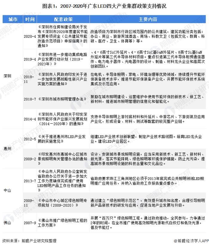 图表1:2007-2020年广东LED四大产业集群政策支持情况