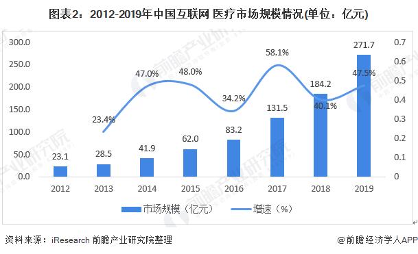 图表2:2012-2019年中国互联网+医疗市场规模情况(单位:亿元)