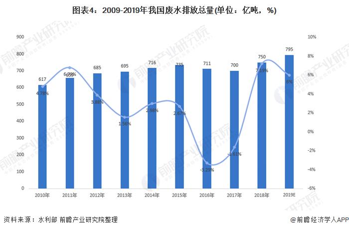 图表4:2009-2019年我国废水排放总量(单位:亿吨,%)