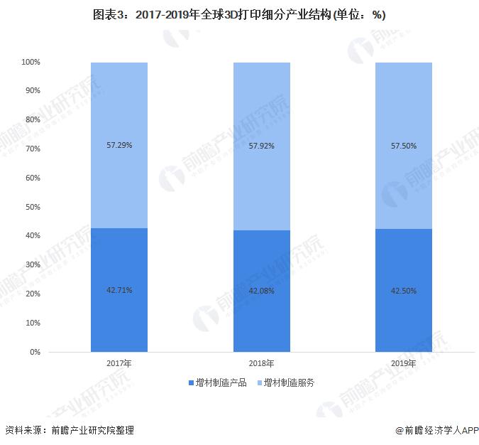 图表3:2017-2019年全球3D打印细分产业结构(单位:%)