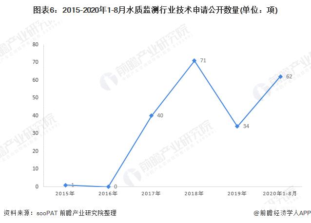 图表6:2015-2020年1-8月水质监测行业技术申请公开数量(单位:项)