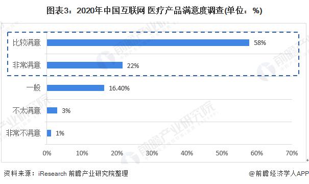 图表3:2020年中国互联网+医疗产品满意度调查(单位:%)