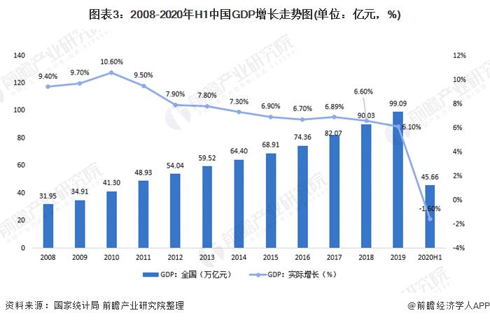 图表3:2008-2020年H1中国GDP增长走势图(单位:亿元,%)