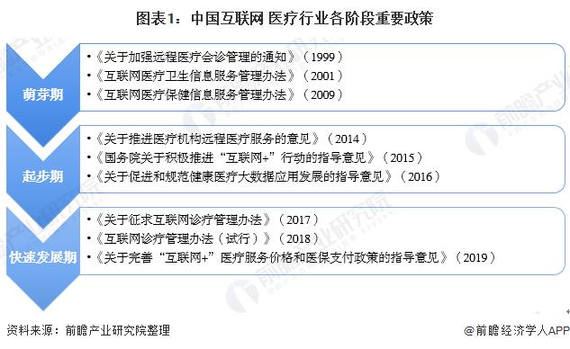 图表1:中国互联网+医疗行业各阶段重要政策