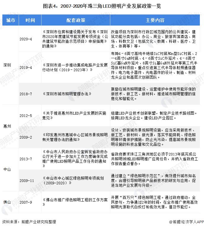 图表4:2007-2020年珠三角LED照明产业发展政策一览