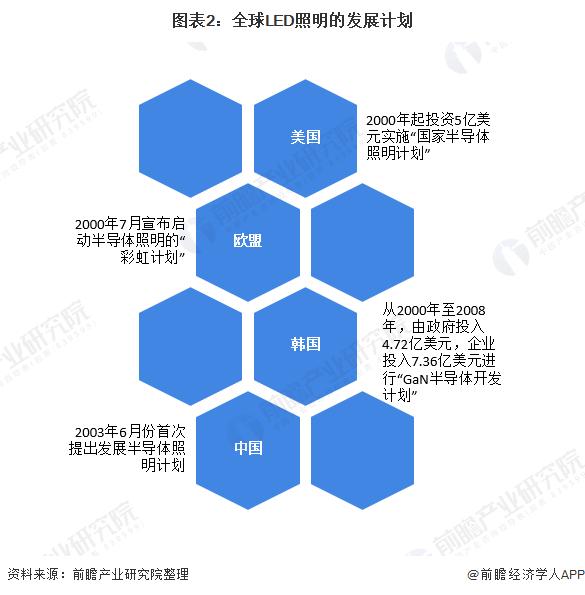 图表2:全球LED照明的发展计划