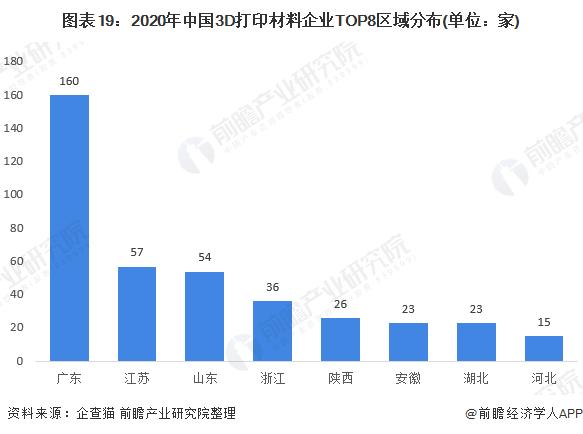 图表19:2020年中国3D打印材料企业TOP8区域分布(单位:家)