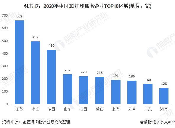 图表17:2020年中国3D打印服务企业TOP10区域(单位:家)