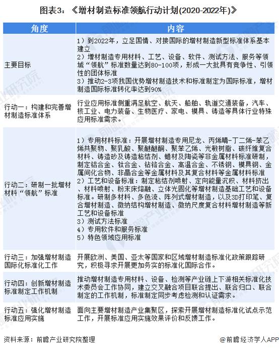 图表3:《增材制造标准领航行动计划(2020-2022年)》