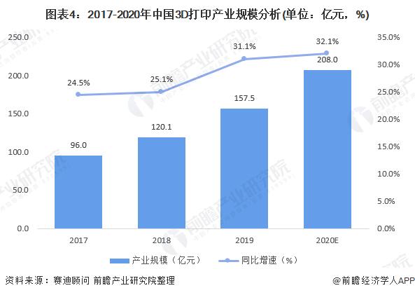 图表4:2017-2020年中国3D打印产业规模分析(单位:亿元,%)
